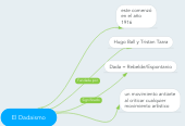 Mind map: El Dadaismo