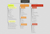 Mind map: Competencies