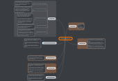 Mind map: El Impresionismo