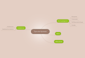 Mind map: Tipos de Hipotesis