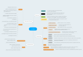 Mind map: 6 SIGMA