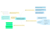 Mind map: Desperdicios de materiales en el área de producción