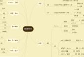 Mind map: 安森栄司