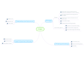 Mind map: Image