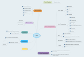Mind map: Text