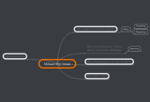 Mind map: Målsætning i Idræt