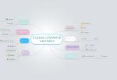 Mind map: YOJANA CONTRERAS MARTINEZ