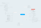 Mind map: e-PWG Cartilha de Usabilidade Governamental
