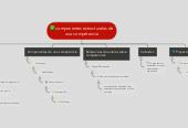 Mind map: componentes estructurales de una competencia