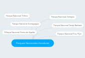 Mind map: Parques Nacionales Honduras