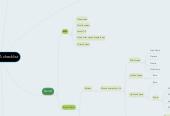 Mind map: Game QA checklist