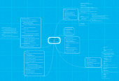 Mind map: Multimedia Hardware and Software