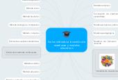 Mind map: De los métodos a los estilos de enseñanza ymodelos educativos
