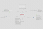 Mind map: CODIFICADORES: