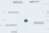 Mind map: Text