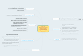 """Mind map: Falta de Comunicación en las áreas de venta y bodega Empresa """"Repuestos X"""""""