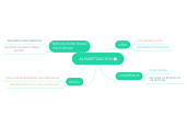 Mind map: ALFABETIZACION