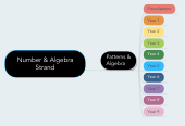 Mind map: Number & Algebra Strand