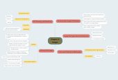 Mind map: Chapter 4Images