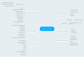 Mind map: Chapter 2 : Multimedia