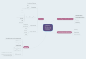 Mind map: Chapter2   Multimedia Hardware& Software