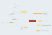 Mind map: Chapter3 Text
