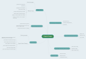 Mind map: Chapter4 Image