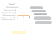 Mind map: IDENTIDAD Y CULTURA