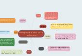 Mind map: conceptos de la ética para el ser humano