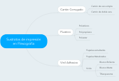 Mind map: Sustratos de impresión en Flexografia