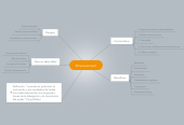Mind map: Empowerment