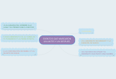 Mind map: EVENTOS QUE MARCARON UN ANTES Y UN DESPUES.