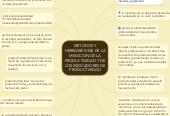Mind map: METODOS Y HERRAMIENTAS DE LA MEDICION DE LA PRODUCTIVIDAD Y DE LOS INDICADORES DE PRODUCTIVIDAD