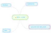 Mind map: SPA - GYM