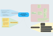 Mind map: Las 4 fuerzas fundamentales de la naturaleza