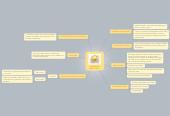 Mind map: PANADERIA MONTERREY