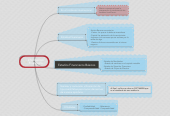 Mind map: InformaciónFinanciera