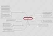 Mind map: DISTRIBUIDORA ASF