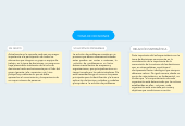 Mind map: TOMA DE DECISIONES
