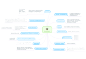 Mind map: Emprendedor