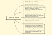 Mind map: TIPOS DE DATOS