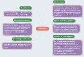 Mind map: LIDERAZGO