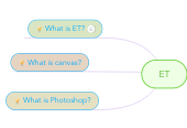 Mind map: ET