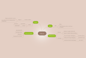 Mind map: Skoven