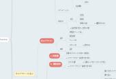 Mind map: Sakaseru.biz (User Scenario)