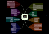 Mind map: Earth Science