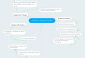 Mind map: Grupos y Trabajo en Equipo