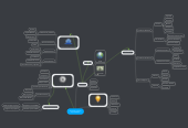 Mind map: Proyectos y espíritu emprendeedor