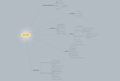 Mind map: Chapter 2 Multimedia