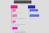 Mind map: PROPIEDADES DE LA MATERIA